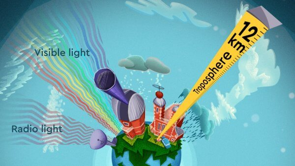 Troposphere - the layer we live in. From our weather to commercial planes.